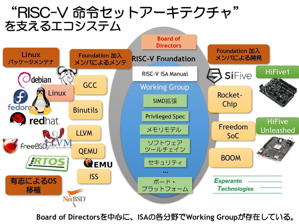 """RISC-V 命令セットアーキテクチャ"" を支えるエコシステム RISC-V Foundat..."