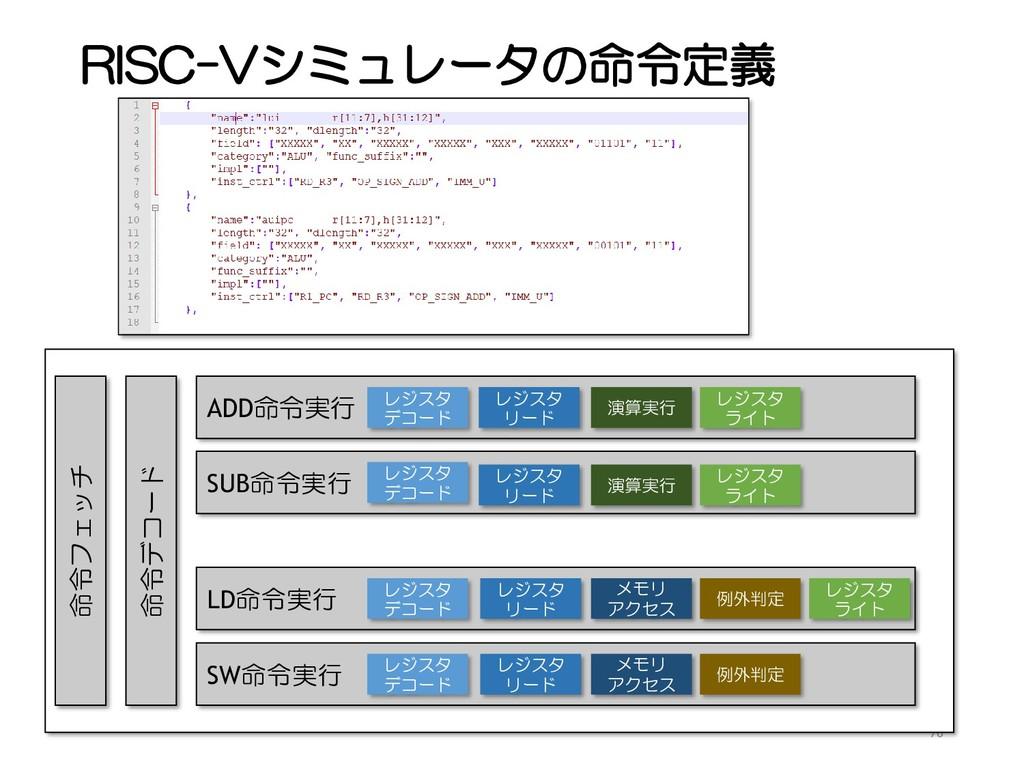 RISC-Vシミュレータの命令定義 76 命令フェッチ 命令デコード ADD命令実行 SUB命...