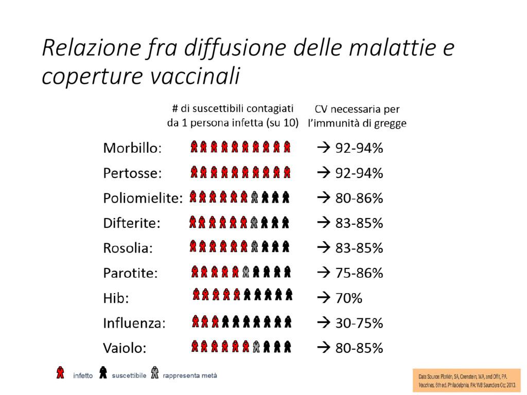 Relazione fra diffusione delle malattie e coper...