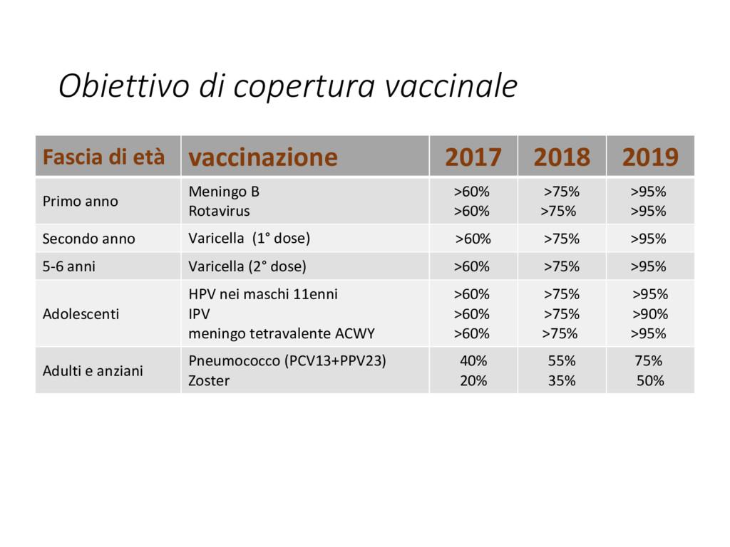 Obiettivo di copertura vaccinale Fascia di età ...