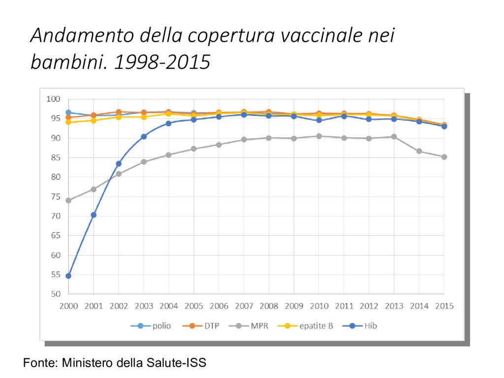 Andamento della copertura vaccinale nei bambini...