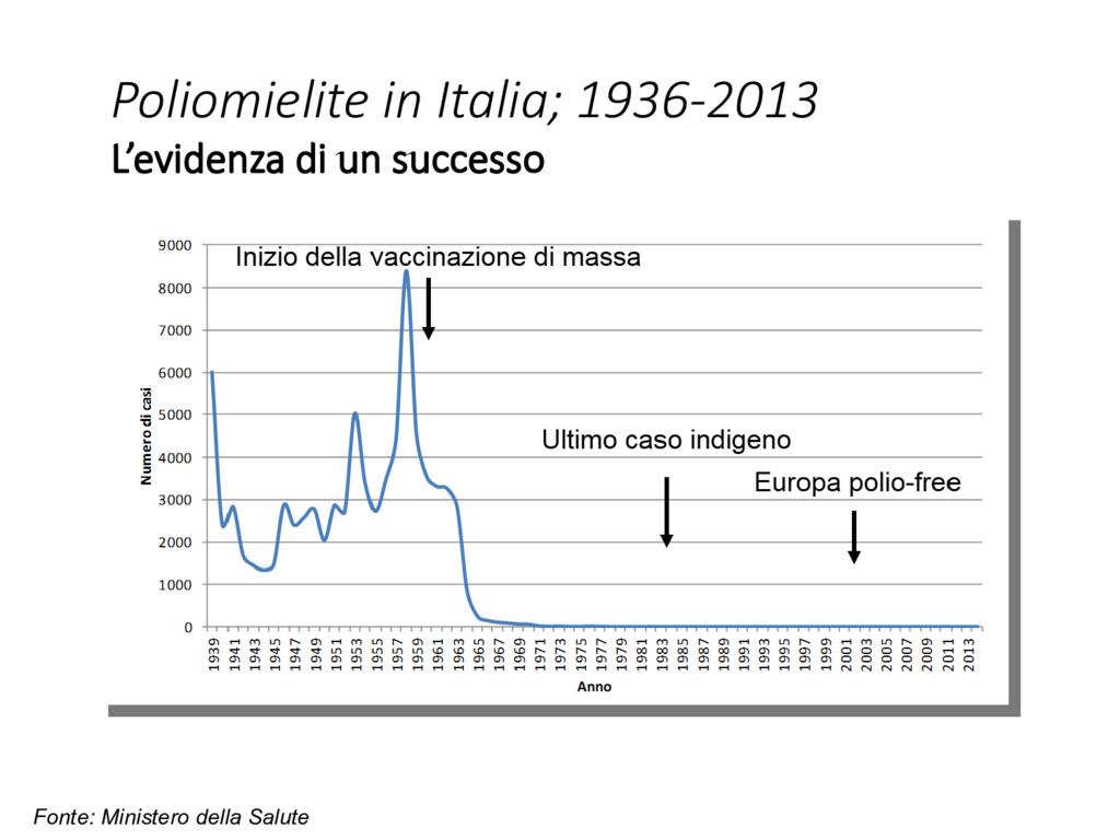 Poliomielite in Italia; 1936-2013 L'evidenza di...