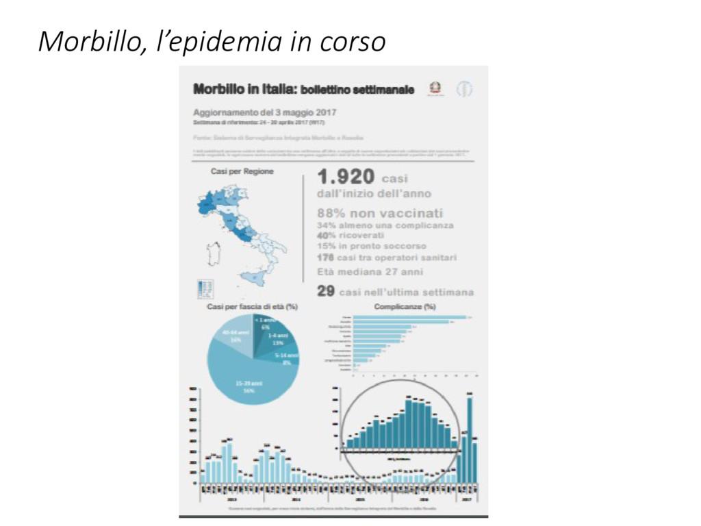 Morbillo, l'epidemia in corso