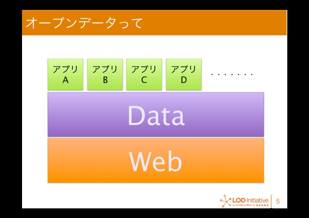 Φʔϓϯσʔλͬͯ  Web Data ΞϓϦ A ΞϓϦ B ΞϓϦ C Ξ...