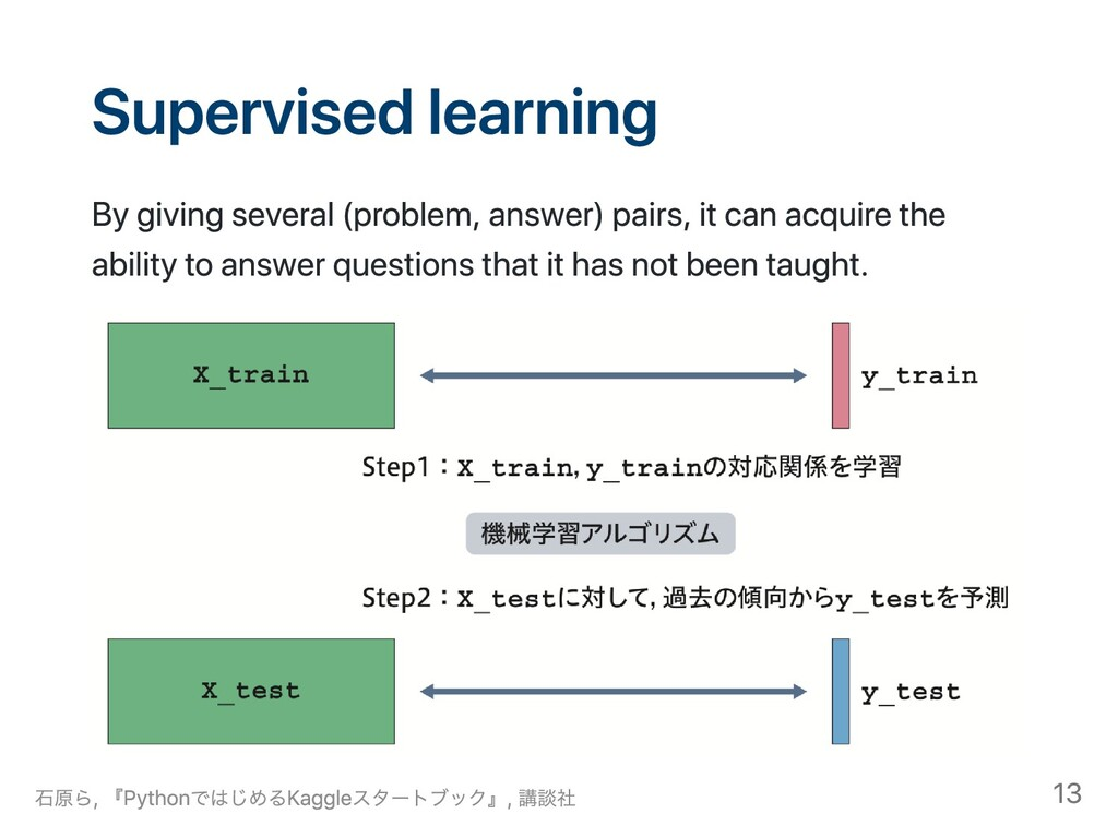 Supervised learning By giving several (problem,...