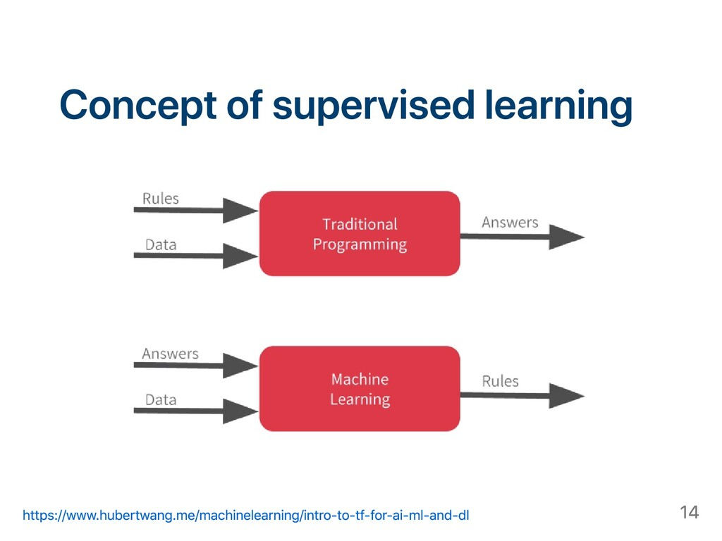 Concept of supervised learning https://www.hube...