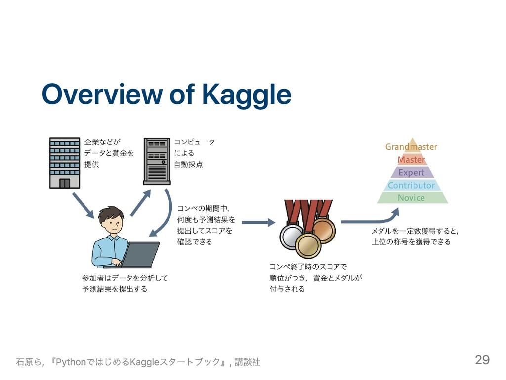 Overview of Kaggle ⽯原ら, 『PythonではじめるKaggleスタートブ...