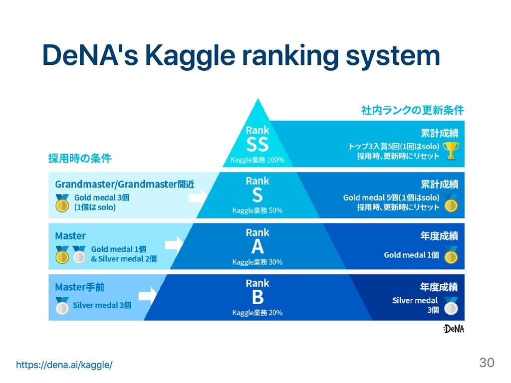 DeNA's Kaggle ranking system https://dena.ai/ka...