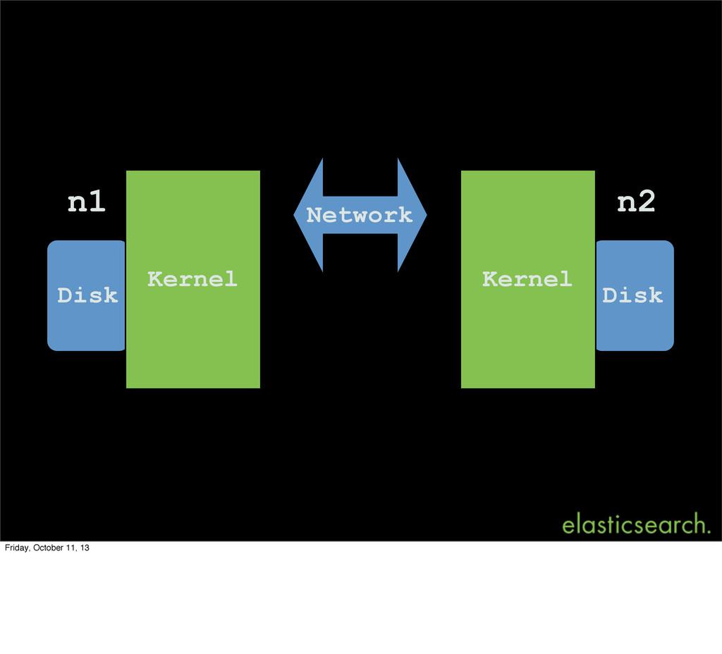 Disk Disk Kernel Kernel n1 n2 Network Friday, O...