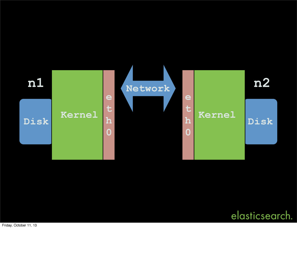 Disk Disk Kernel Kernel n1 n2 Network e t h 0 e...