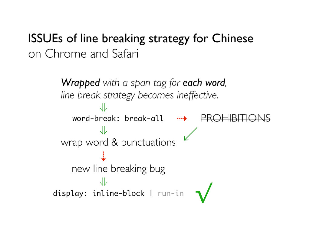 ISSUEs of line breaking strategy for Chinese on...