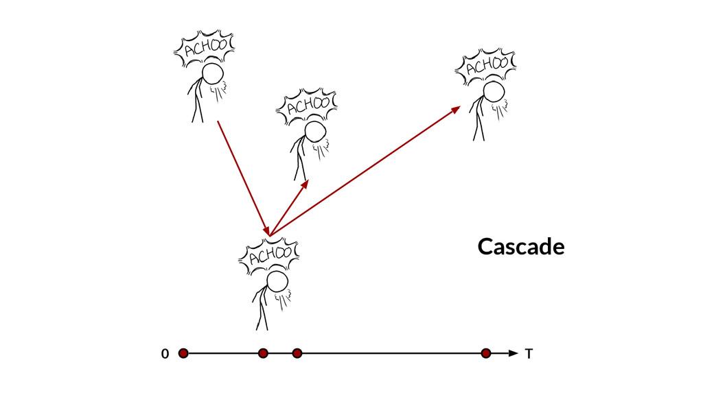 0 T Cascade