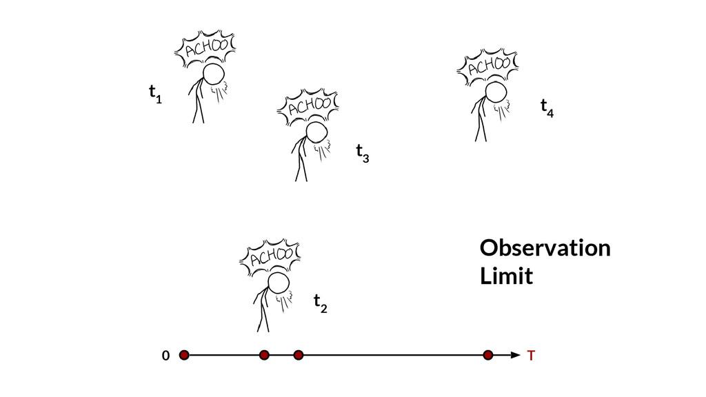 0 T Observation Limit t 1 t 2 t 3 t 4