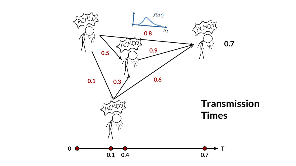 0 T Transmission Times 0.1 0.7 0.1 0.4 0.7 0.3 ...