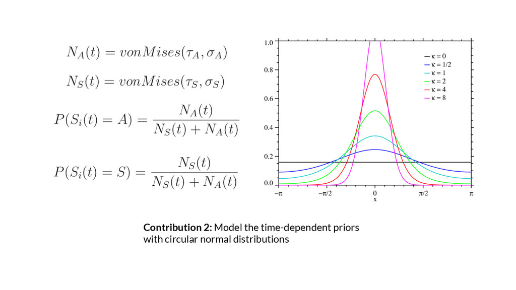 Contribution 2: Model the time-dependent priors...