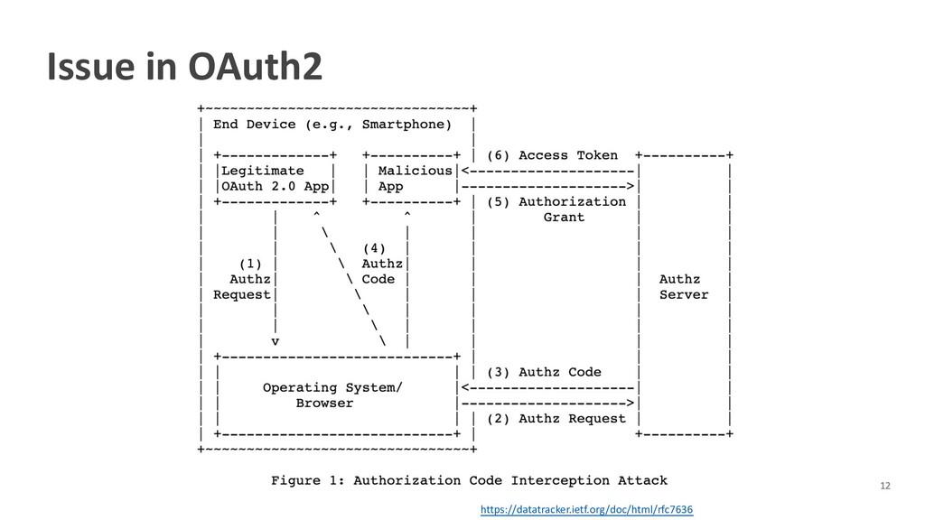 Issue in OAuth2 https://datatracker.ietf.org/do...