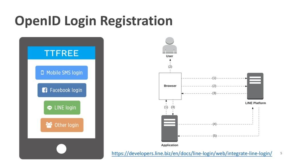 OpenID Login Registration https://developers.li...