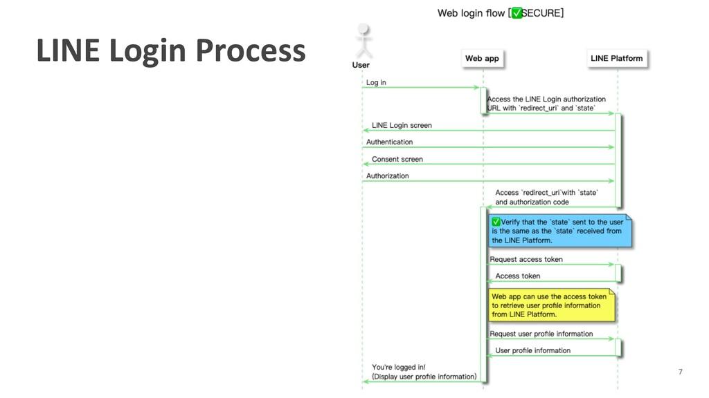 LINE Login Process