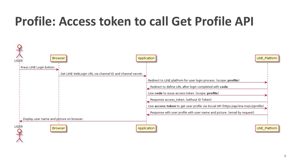 Profile: Access token to call Get Profile API
