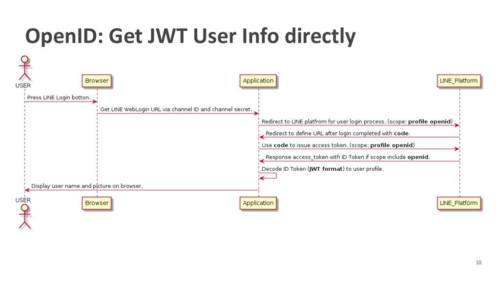 OpenID: Get JWT User Info directly