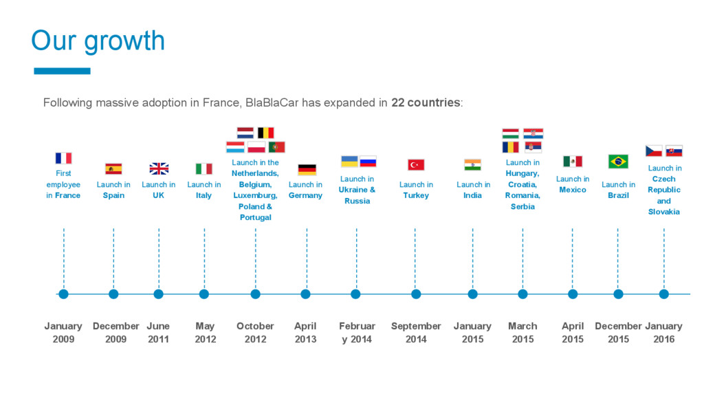 Our growth Following massive adoption in France...
