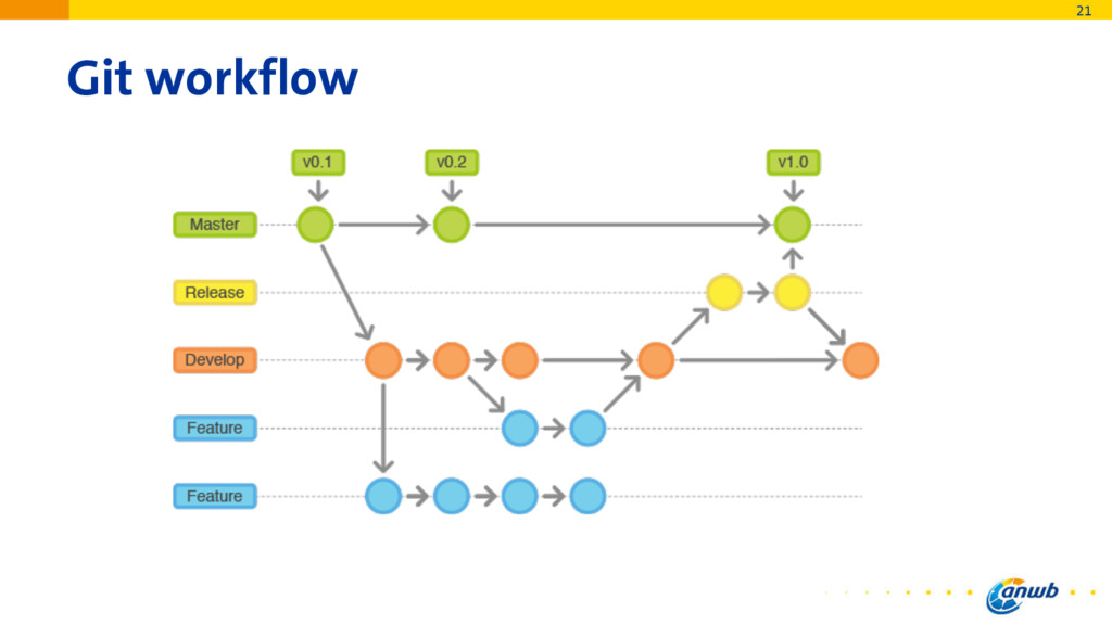 Git workflow 21