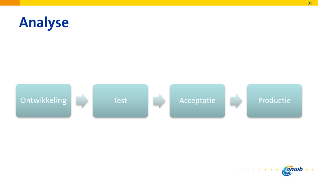 Analyse Ontwikkeling Test Acceptatie Productie ...