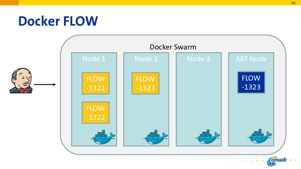 Docker FLOW 42 Docker Swarm Node 1 Node 2 Node ...