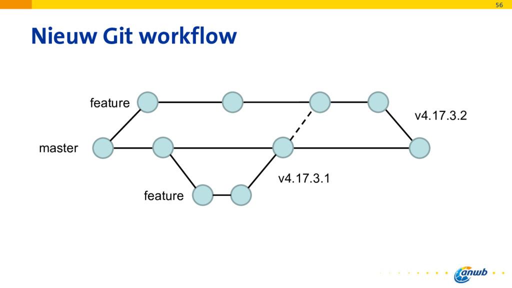 Nieuw Git workflow 56 master feature feature v4...