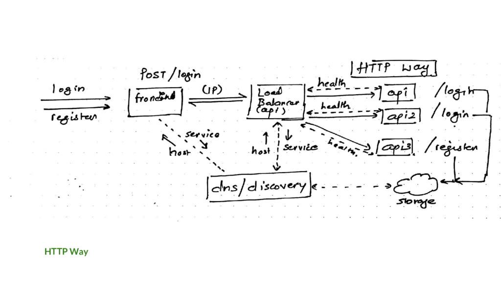 HTTP Way
