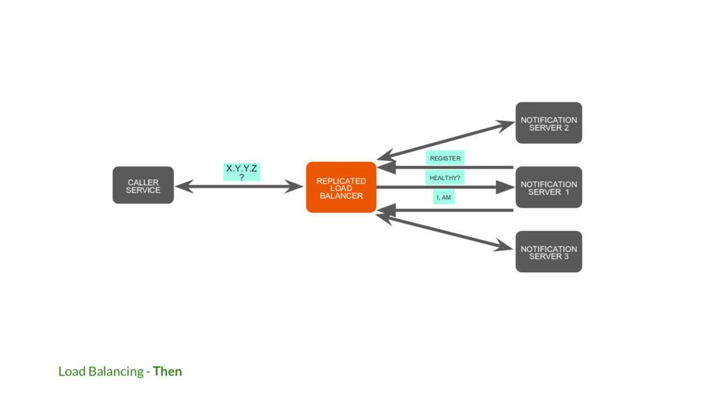 Load Balancing - Then NOTIFICATION SERVER 1 REP...