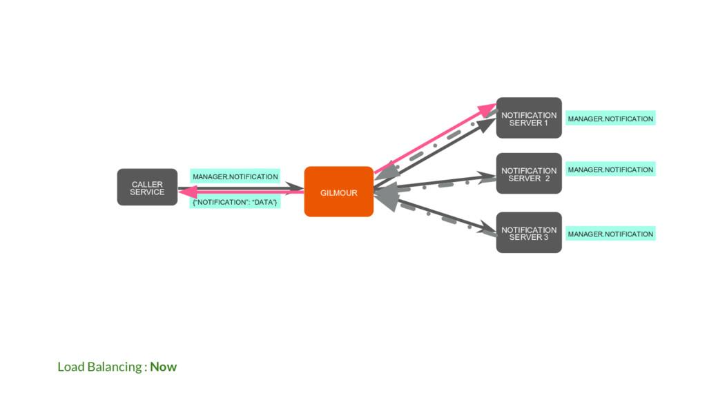 Load Balancing : Now NOTIFICATION SERVER 2 GILM...