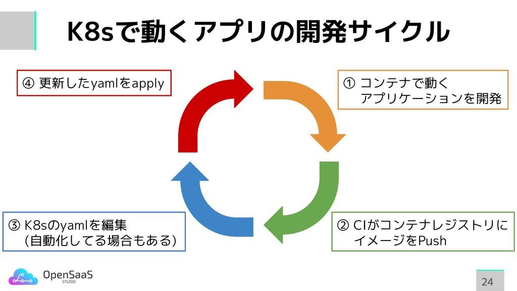 K8sで動くアプリの開発サイクル 24 24 ① コンテナで動く   アプリケーションを開発 ...
