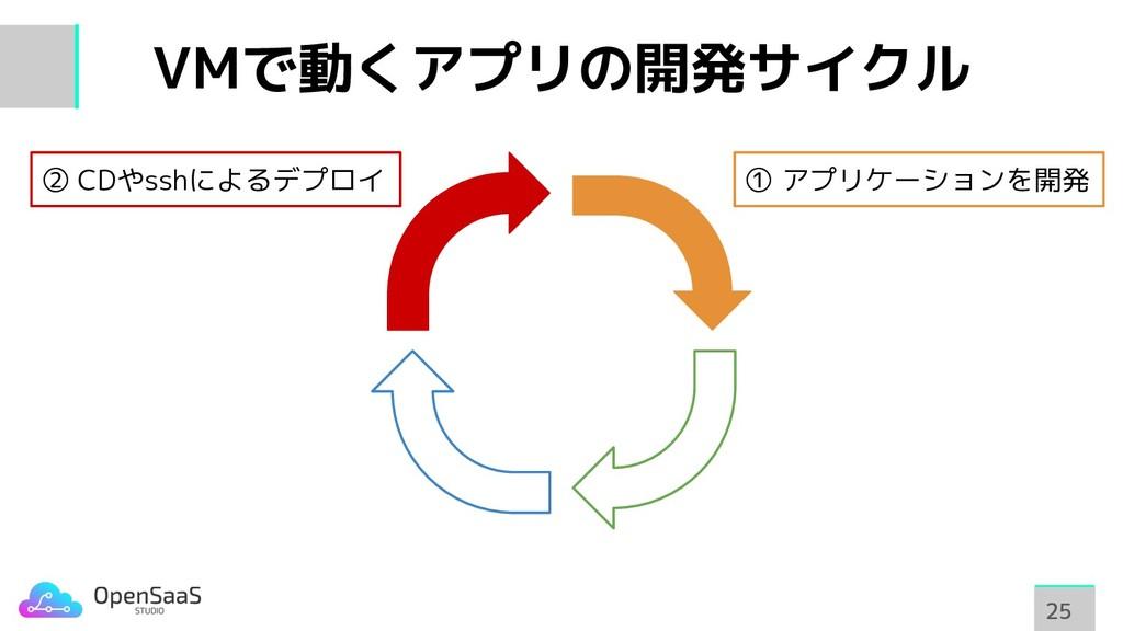 VMで動くアプリの開発サイクル 25 25 ① アプリケーションを開発 ② CDやsshによる...