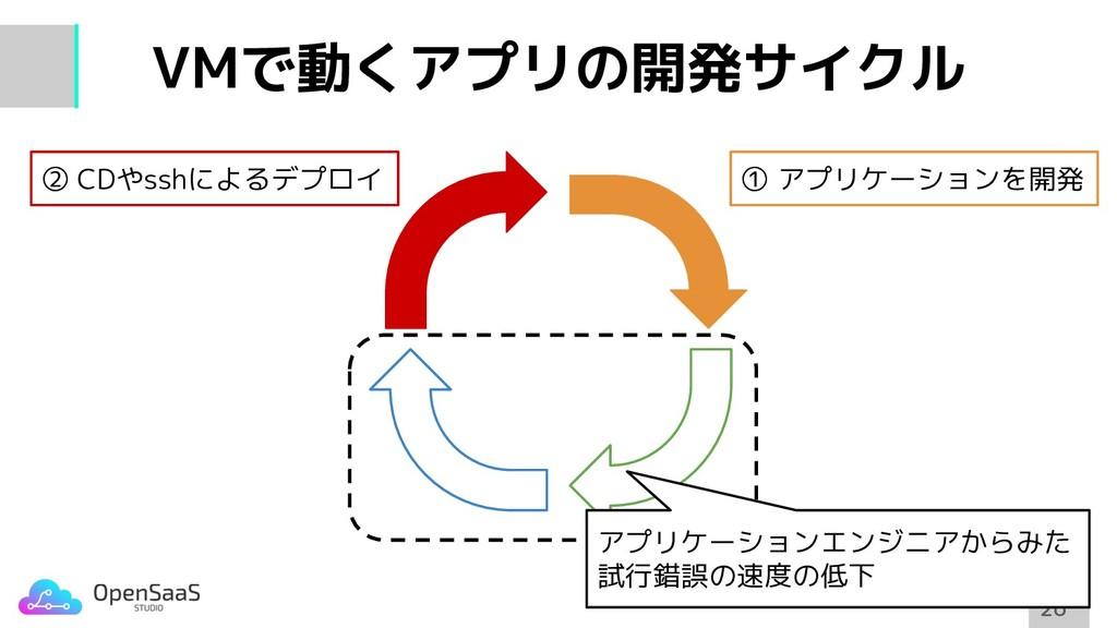 VMで動くアプリの開発サイクル 26 26 ① アプリケーションを開発 ② CDやsshによる...