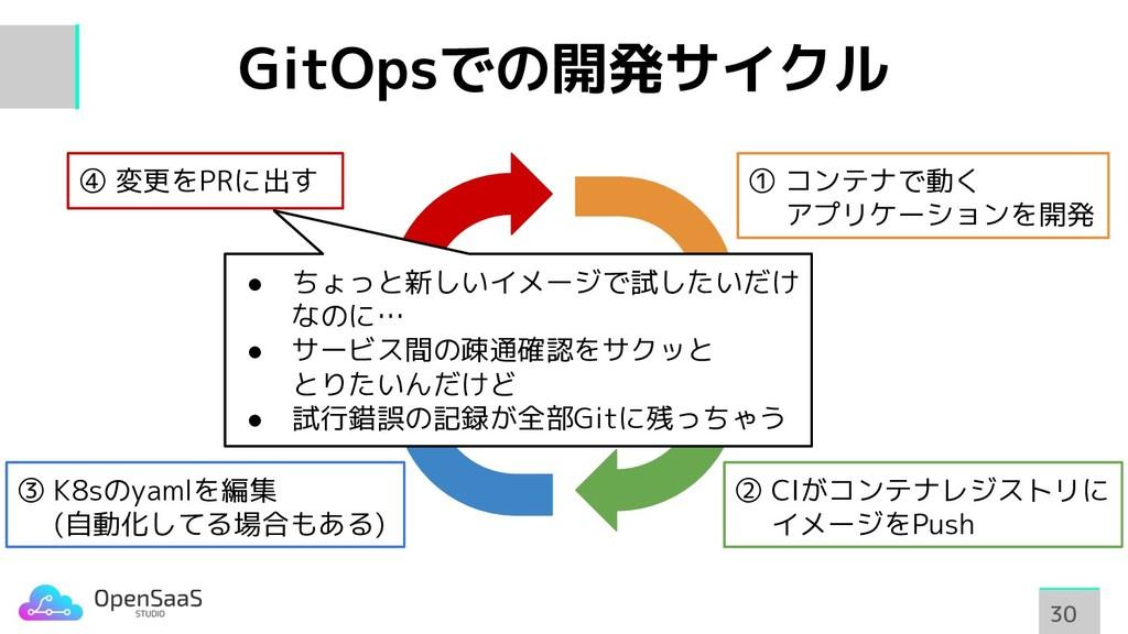 GitOpsでの開発サイクル 30 30 ① コンテナで動く   アプリケーションを開発 ② ...