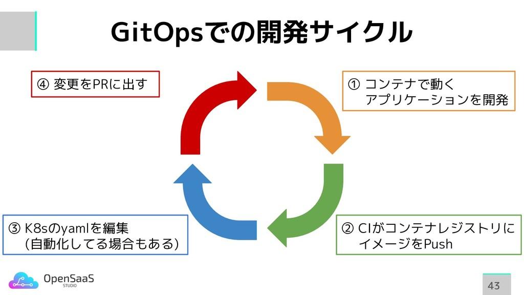 GitOpsでの開発サイクル 43 43 ① コンテナで動く   アプリケーションを開発 ② ...