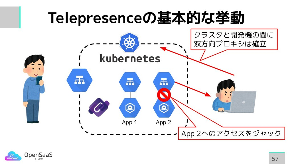 Telepresenceの基本的な挙動 57 57 App 1 App 2 App 2へのアク...