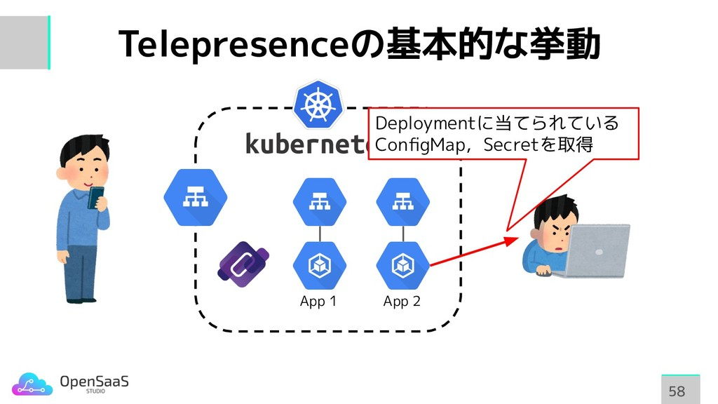 Telepresenceの基本的な挙動 58 58 App 1 App 2 Deploymen...