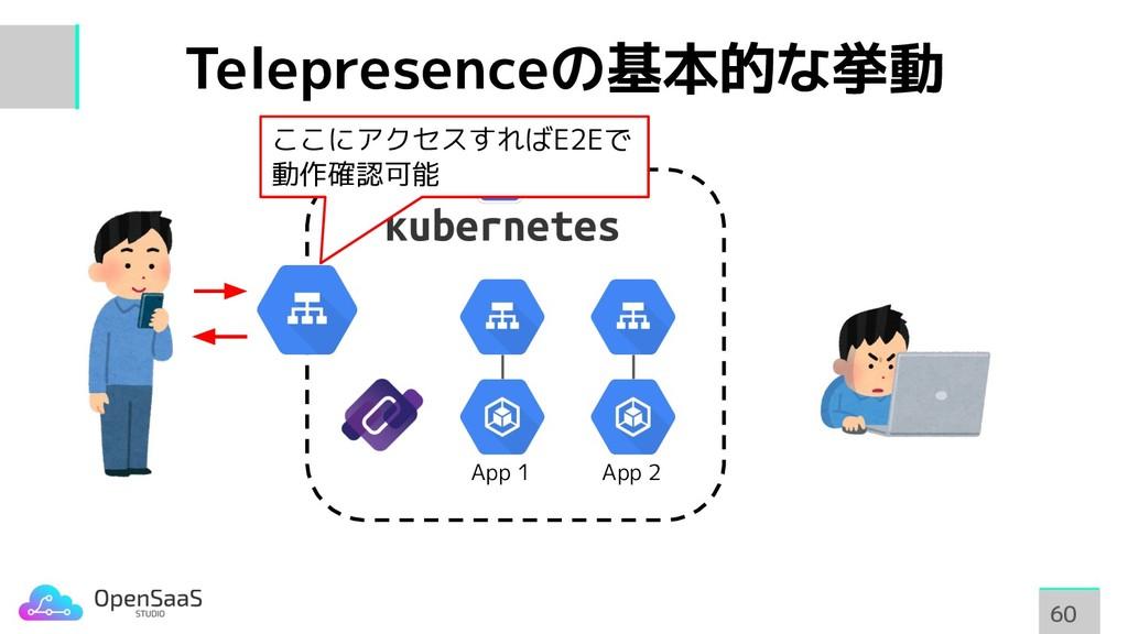 Telepresenceの基本的な挙動 60 60 App 1 App 2 ここにアクセスすれ...