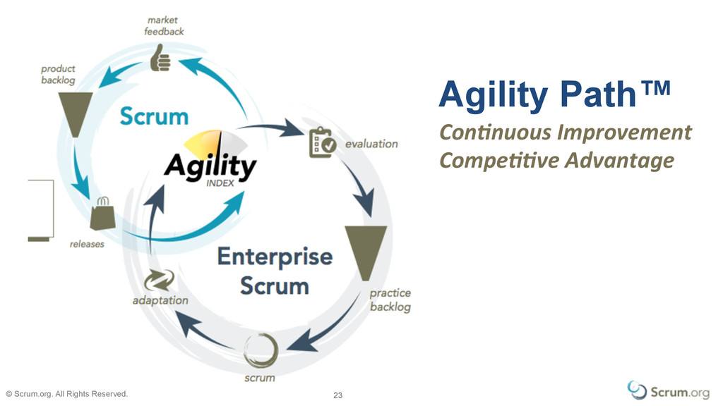 © Scrum.org. All Rights Reserved. 23 23 Agility...
