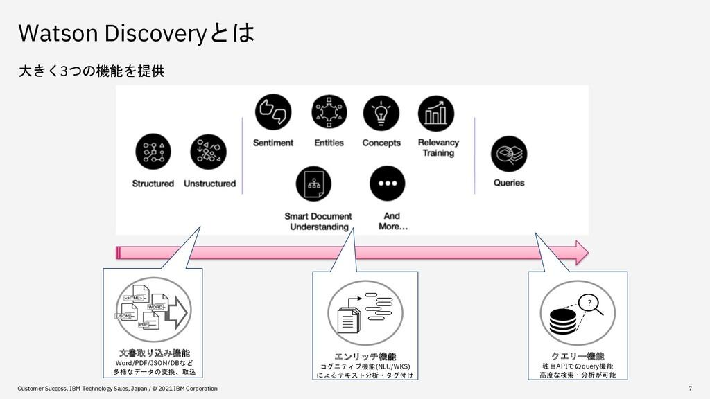 Watson Discoveryとは 大きく3つの機能を提供 Customer Success...