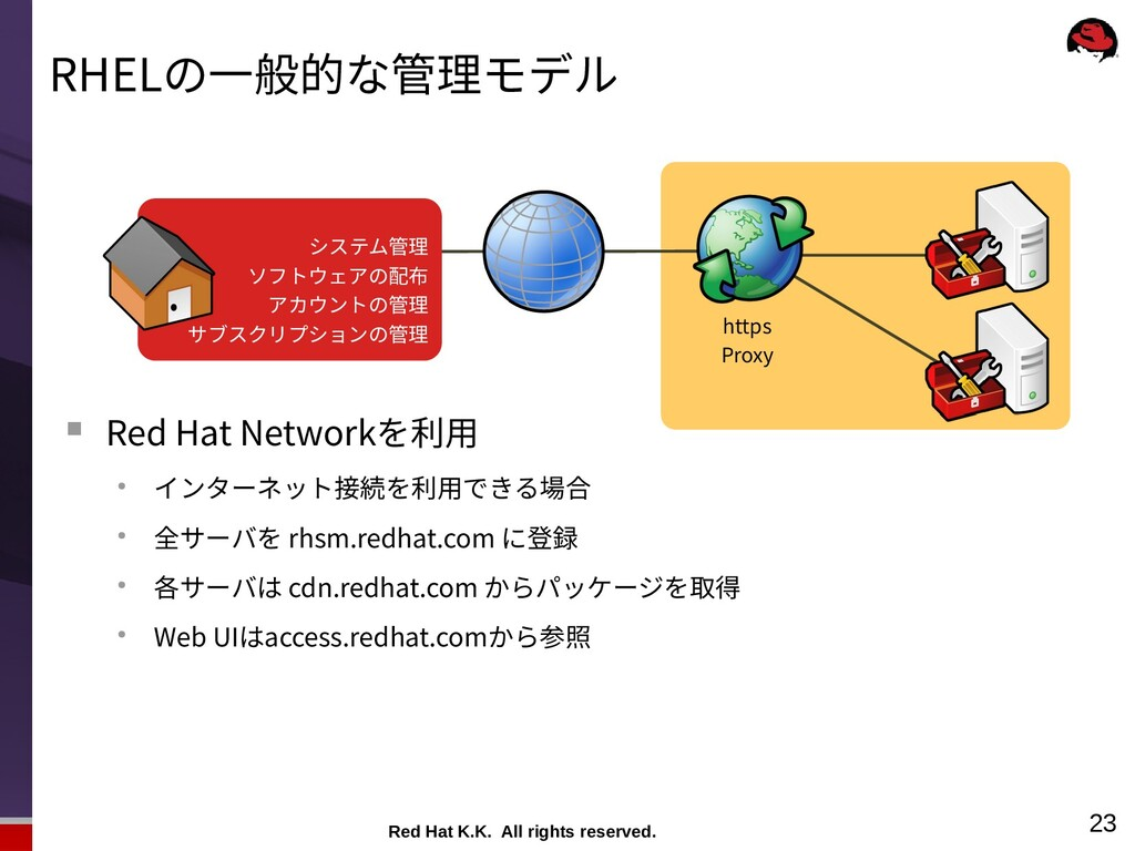 Red Hat K.K. All rights reserved. 23 RHELの一般的な管...