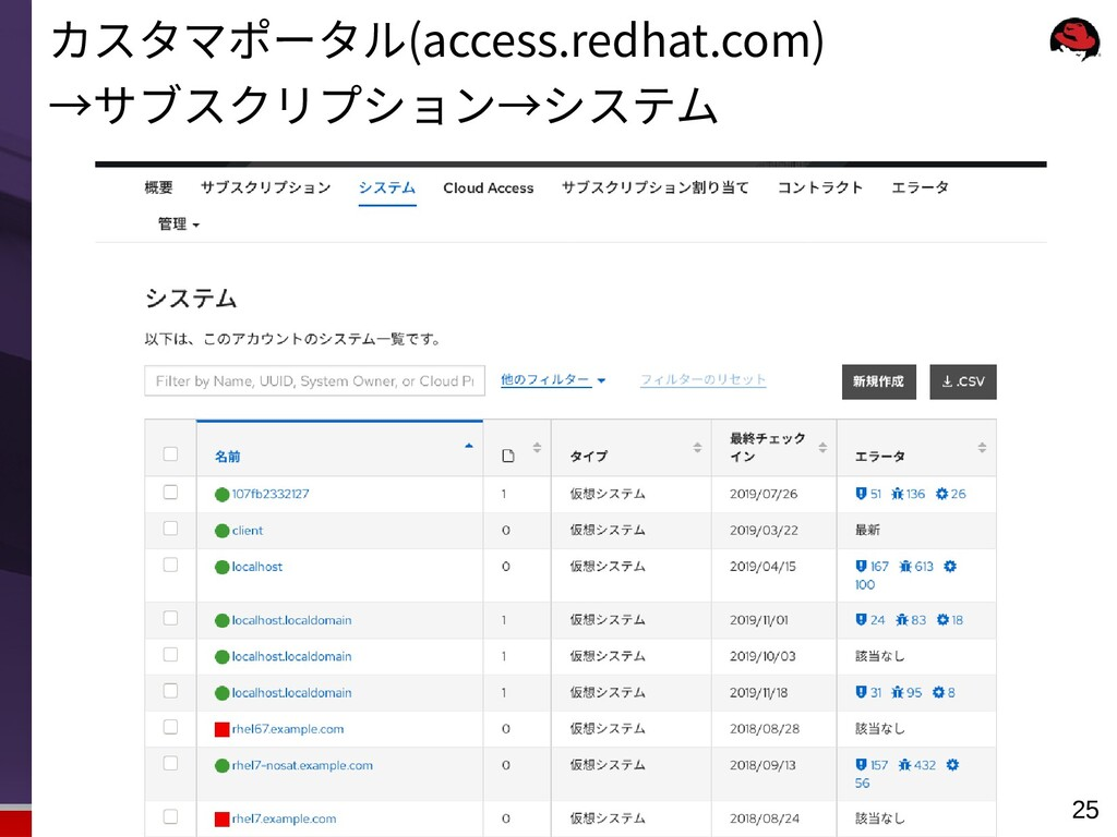 Red Hat K.K. All rights reserved. 25 カスタマポータル(a...