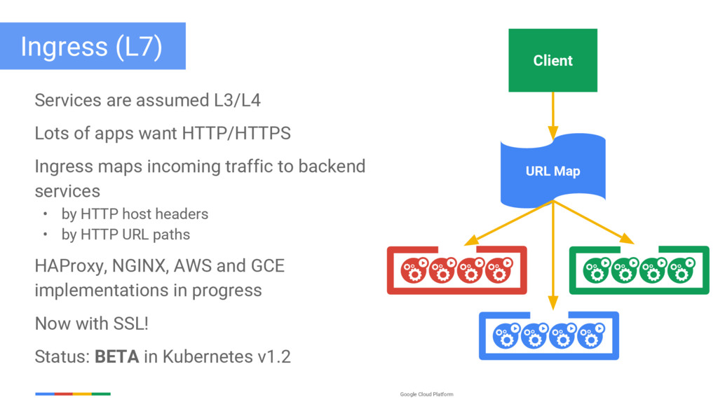 Google Cloud Platform Ingress (L7) Services are...