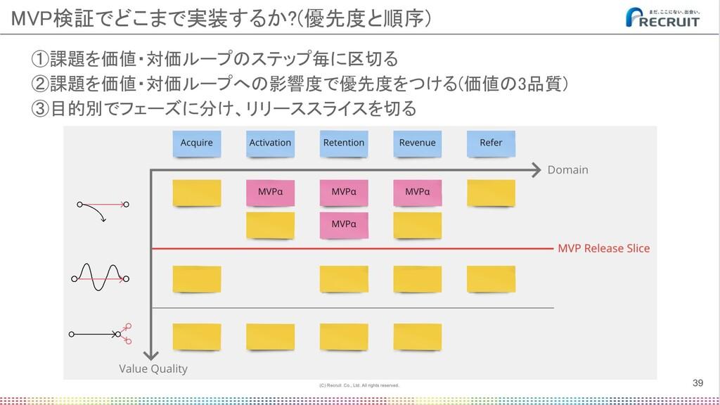 ①課題を価値・対価ループのステップ毎に区切る ②課題を価値・対価ループへの影響度で優先度をつ...