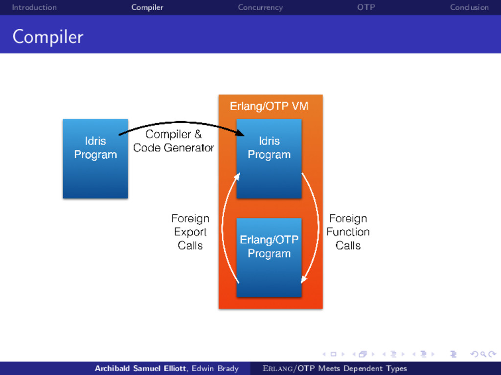 Introduction Compiler Concurrency OTP Conclusio...