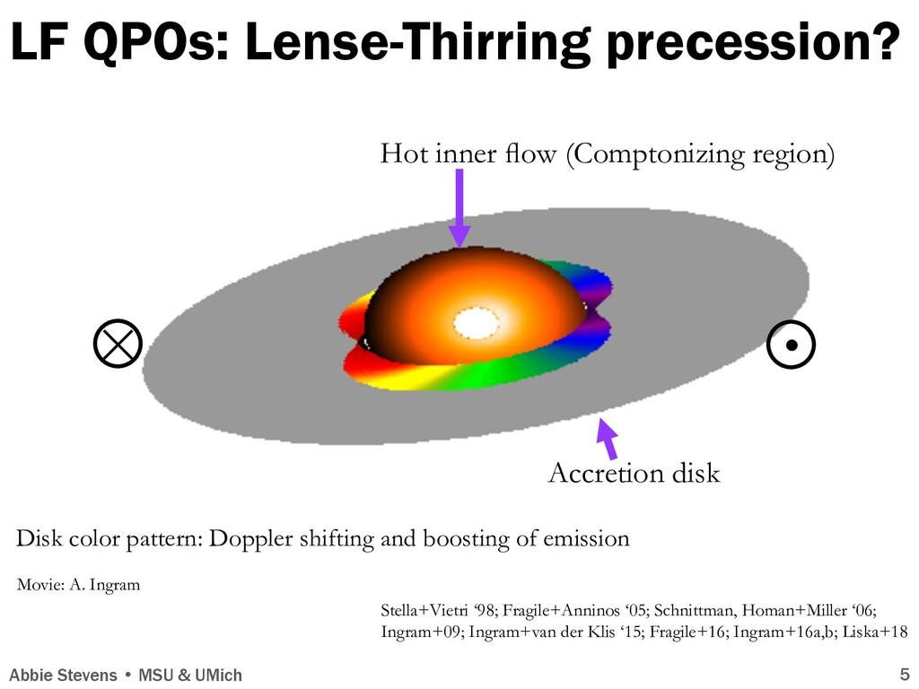 LF QPOs: Lense-Thirring precession? × Abbie Ste...
