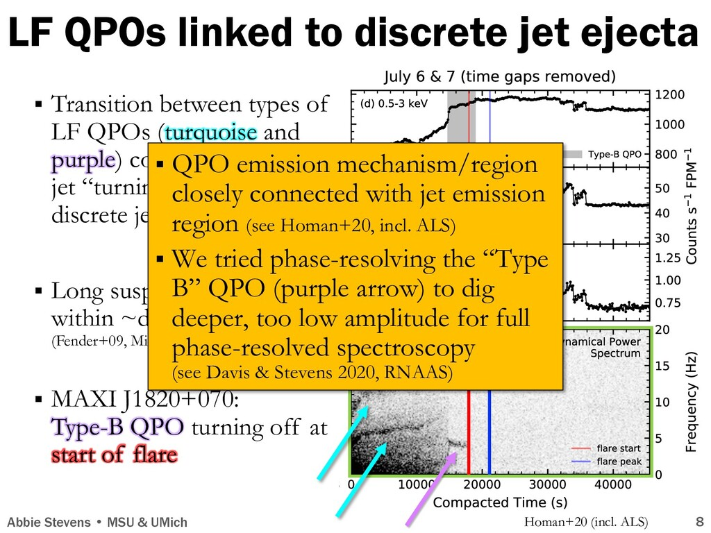 LF QPOs linked to discrete jet ejecta Abbie Ste...