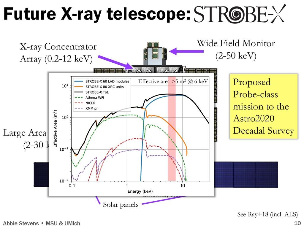 Future X-ray telescope: Abbie Stevens • MSU & U...